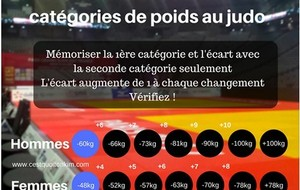 categories de poids